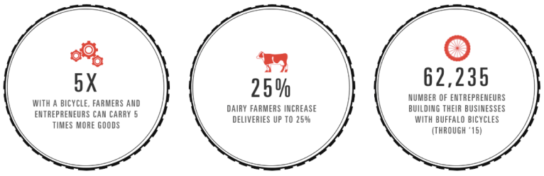 WBR stats 3 2017.png